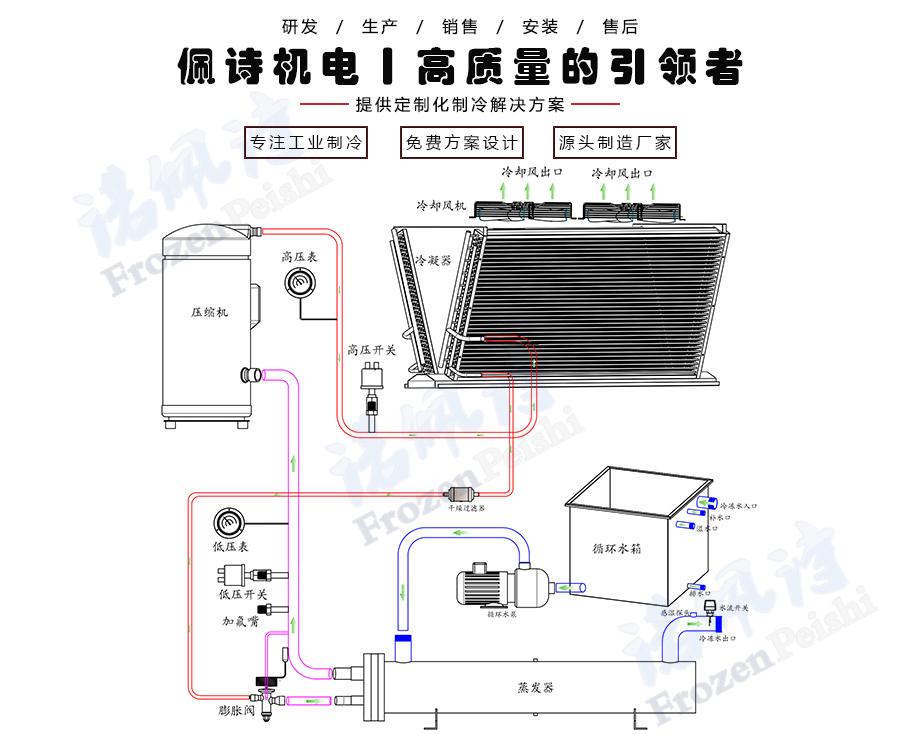 风冷箱式冷水机组工作原理图