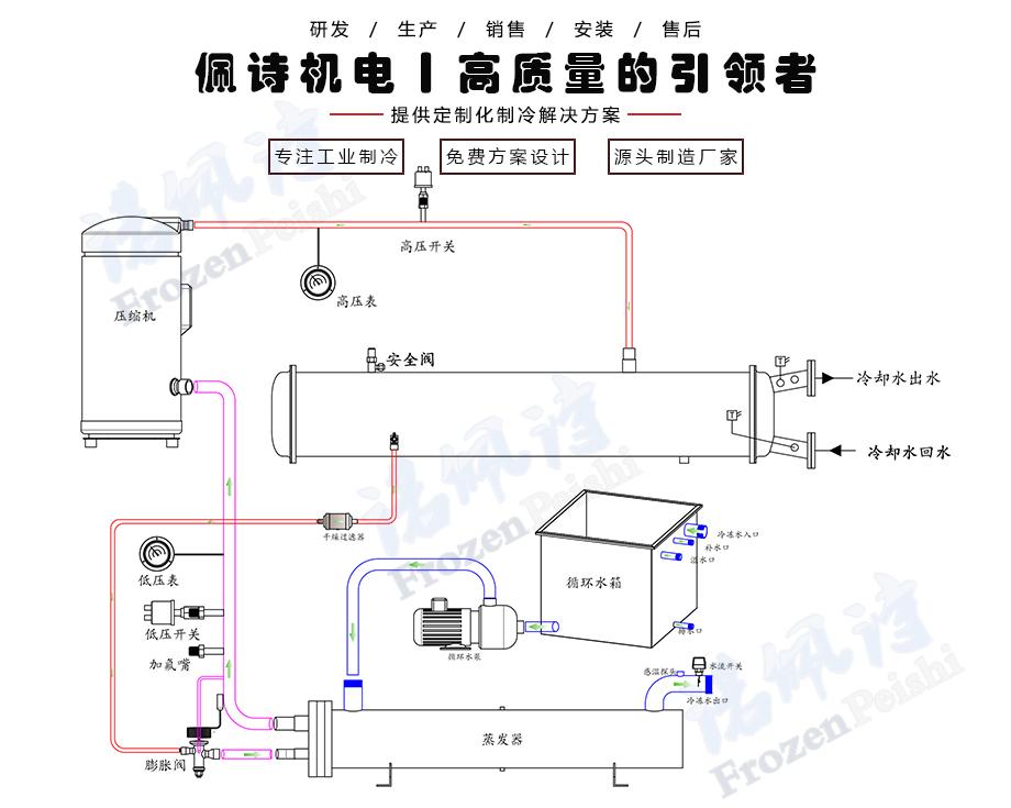 水冷箱式冷水机组工作原理图