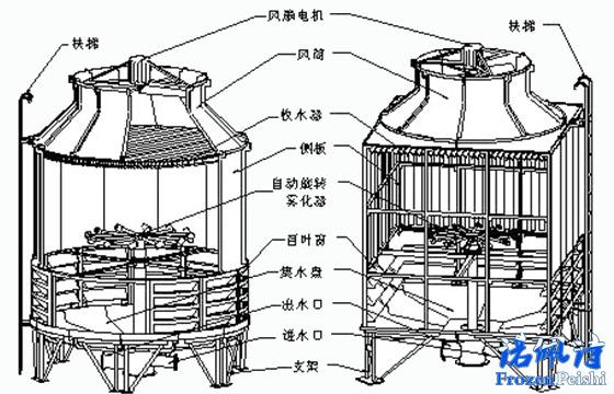 【冷水机百科】冷却塔的工作原理